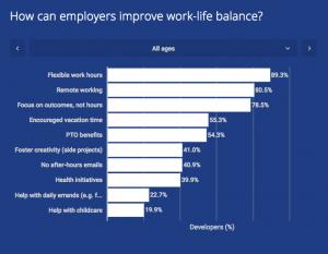 2018 Developer Skills Report