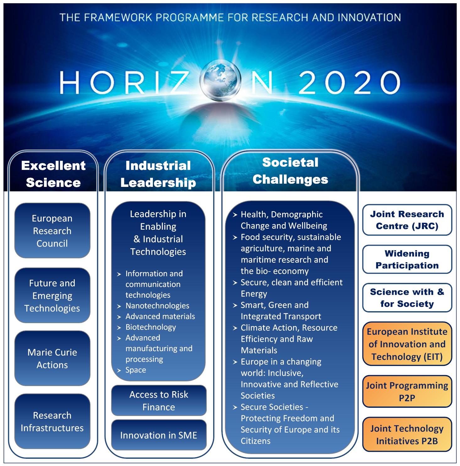 StructureH2020