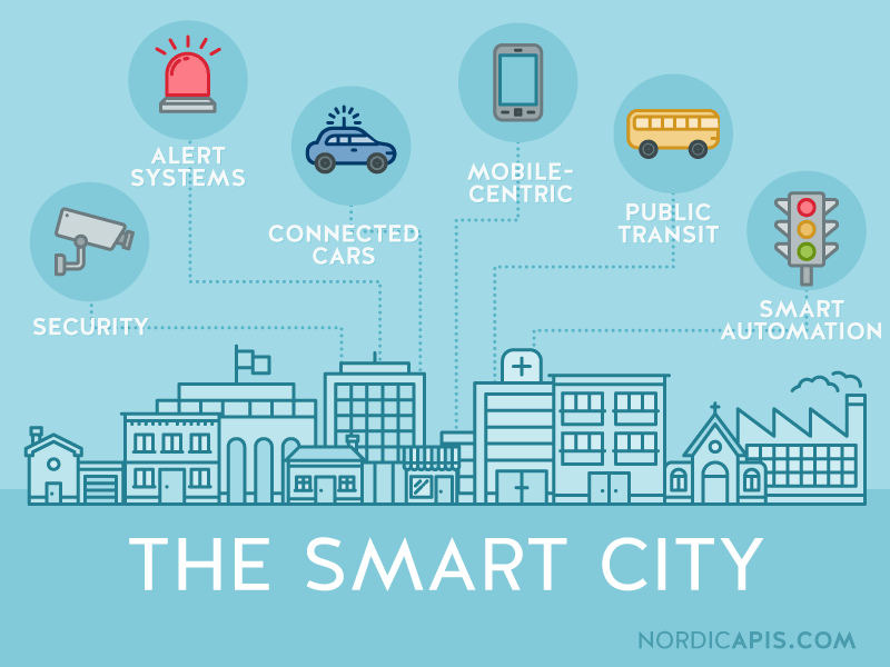 Concepto Smart City